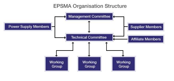 EPSMA org chart